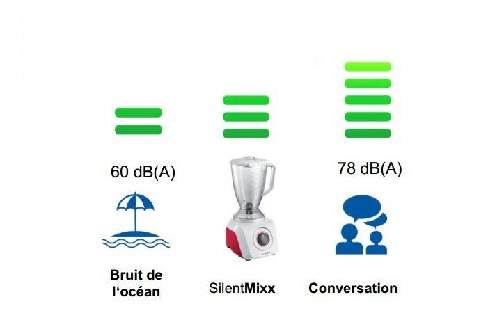 SilentMixx 500W- MMB21P0R