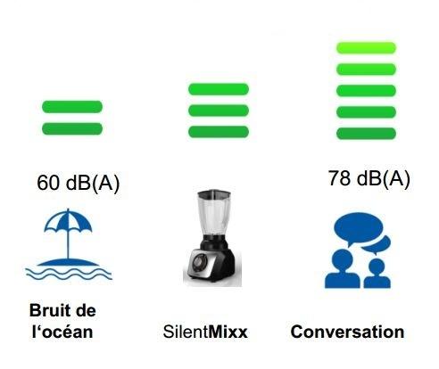 SilentMixx 700W- MMB43G2B